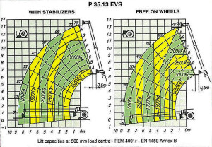tele 13 meter diagram